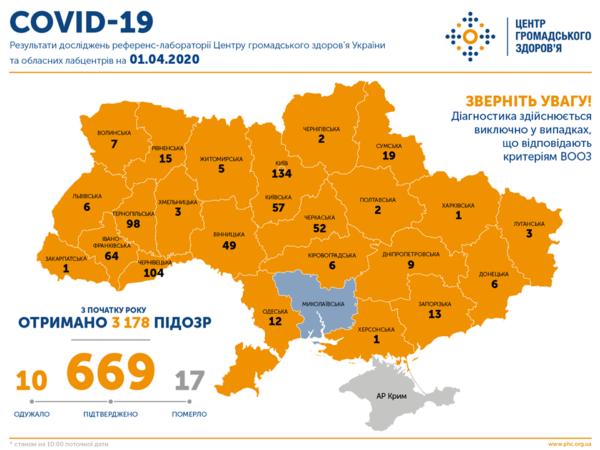 В Кировоградской области еще 2 человека заболели коронавирусом