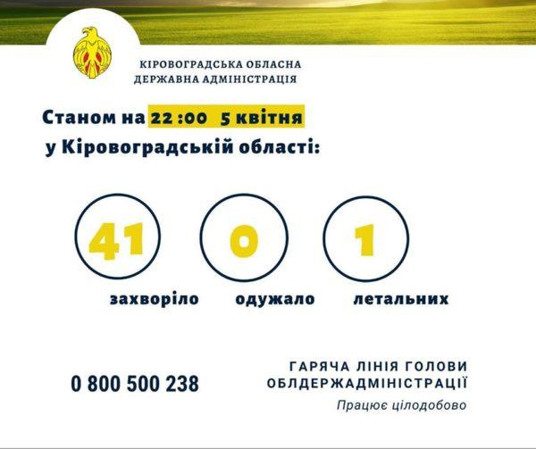 В Кировоградской области зарегистрирована первая смерть от коронавируса