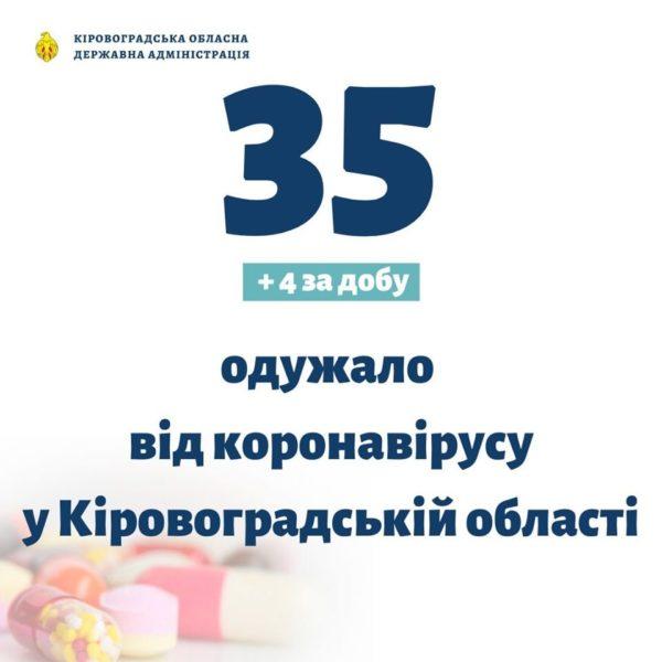 На Кировоградщине выздоровели еще четыре человека, заразившиеся коронавирусом