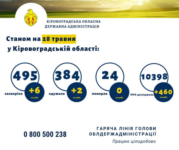 У 6 жителей Кировоградской области подтвердили коронавирус
