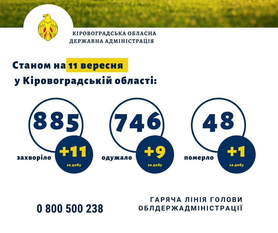 За сутки в Кировоградской области +11 больных коронавирусом, 1 мужчина умер