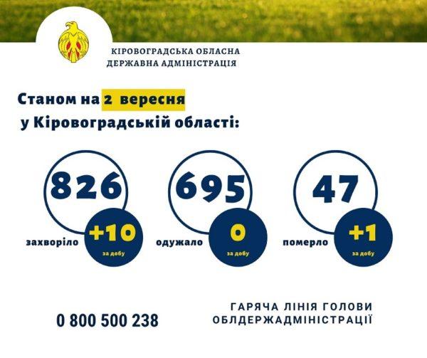 За сутки в Кировоградской области +10 больных коронавирусом, 1 мужчина умер