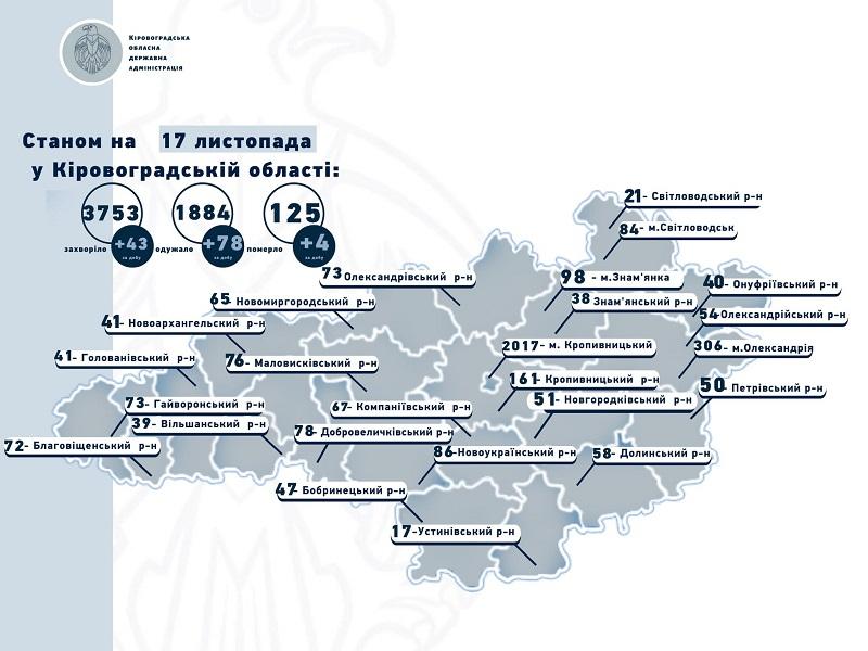 Коронавирус диагностировали у 43 жителей Кировоградской области, 4 человека умерли от COVID-19