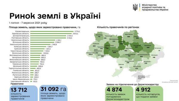 Кировоградщина - лидер по площади земель, проданных в рамках деятельности нового рынка